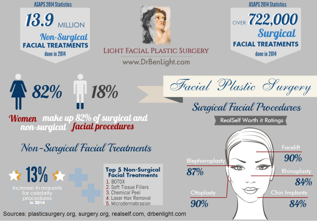 cosmetic-facial-treatments-decatur-infographic